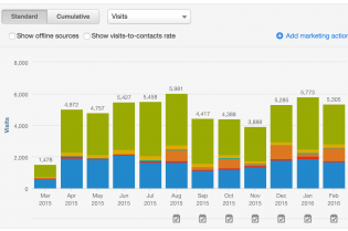 How To Bolster Your Inbound Marketing Strategy With HubSpot's Reports Tool
