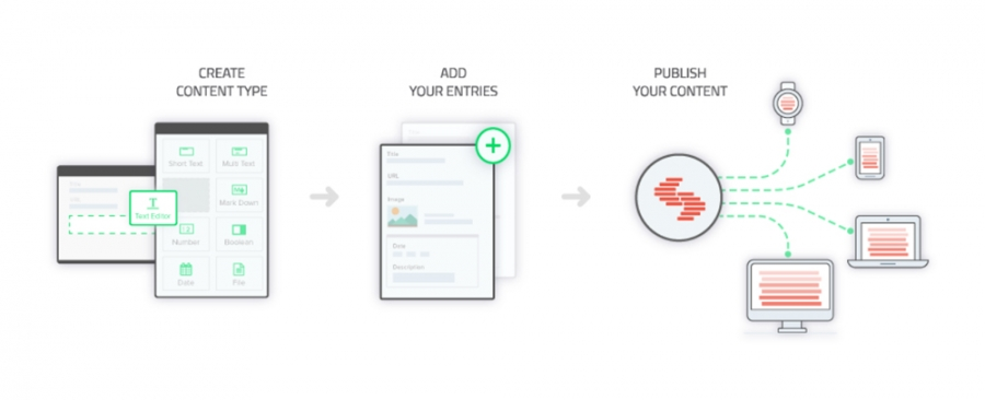 3 Steps to Publishing Content