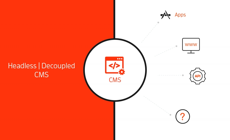 Decoupled Cms Development Agency Custom Decoupled Content