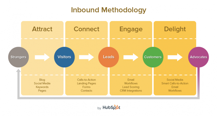 Inbound Marketing Is The Revolution Your Business Needs